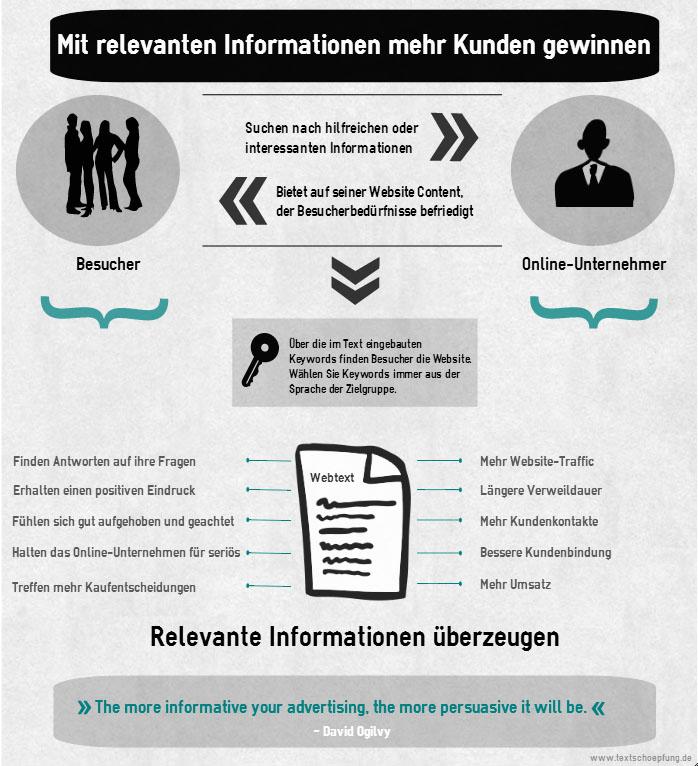 Infografik veranschaulicht die wichtigsten Argumente für relevante Infos auf Webseiten