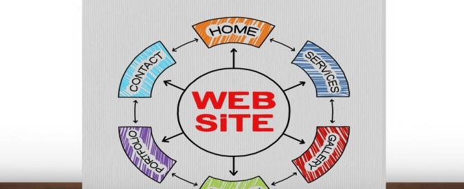 Aufbau Website: bestehend aus Webseiten und Homepage.