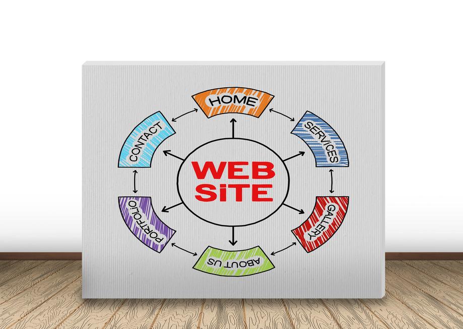 Warum eine Homepage keine Website ist und eine Website keine Webseite